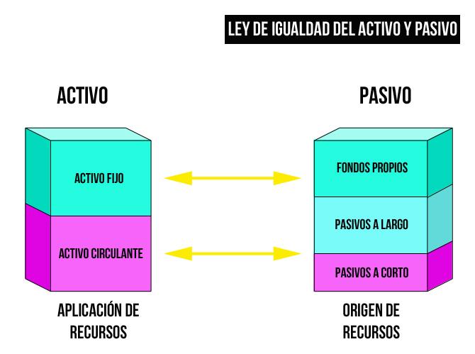 Tanto activo como pasivo-2863